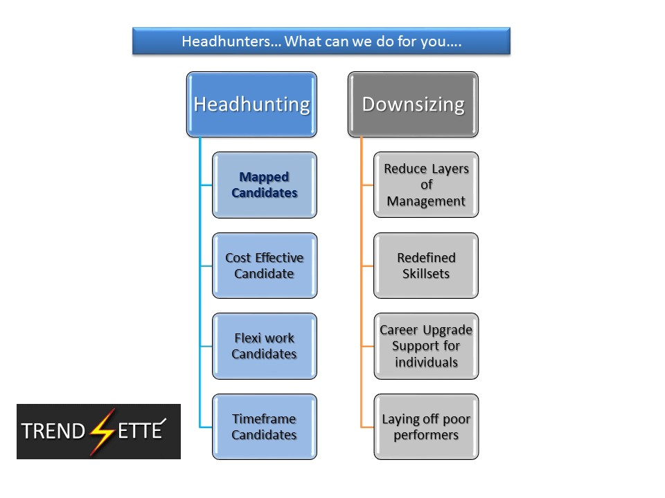 trendsetters hr consultants headhunting for corporates