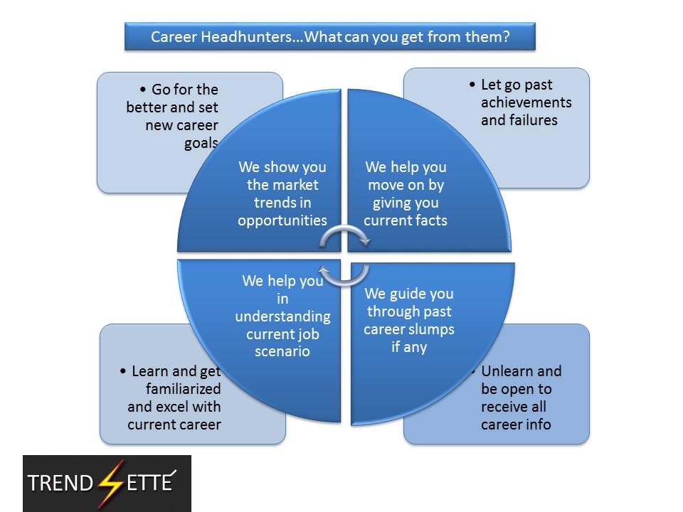 trendsetters hr consultants headhunting for candidates